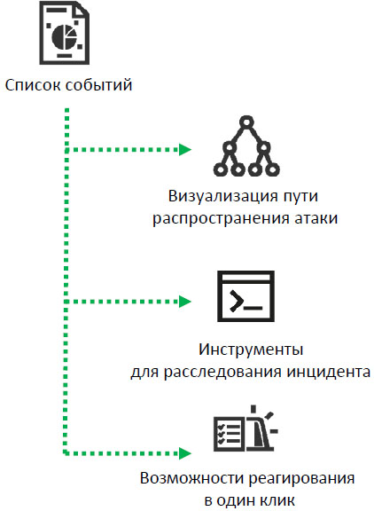 Kaspersky Endpoint Detection and Response Optimum (KEDR Optimum)